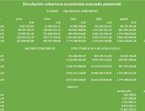 Estudio económico sobre la rentabilidad del cultivo de Aloe vera
